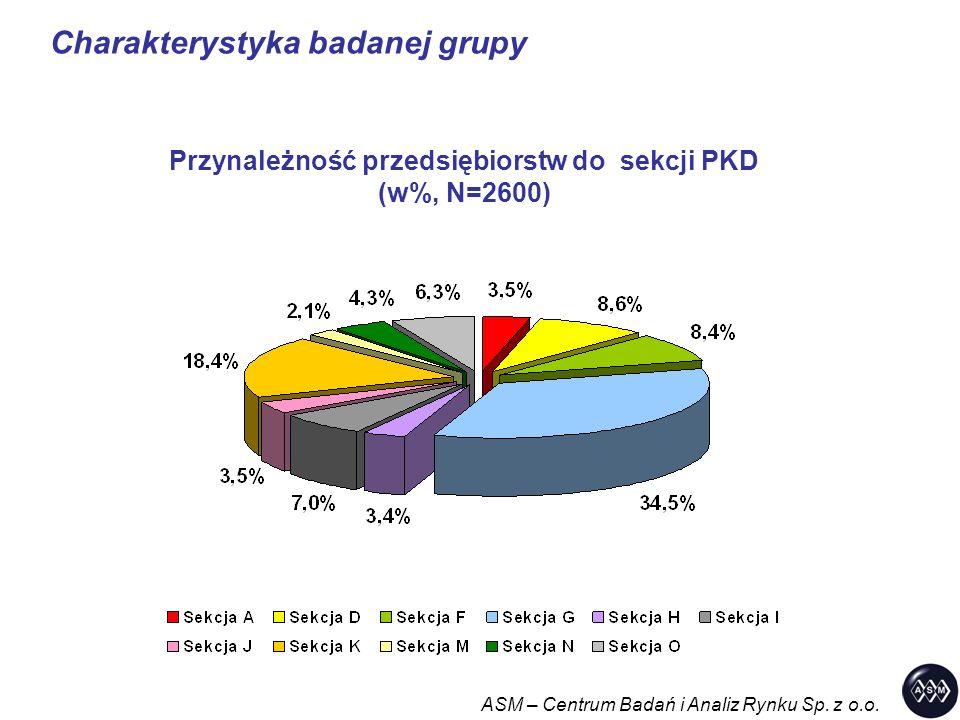Charakterystyka badanej grupy ASM – Centrum Badań i Analiz Rynku Sp. z o.o. Przynależność przedsiębiorstw do sekcji PKD (w%, N=2600)