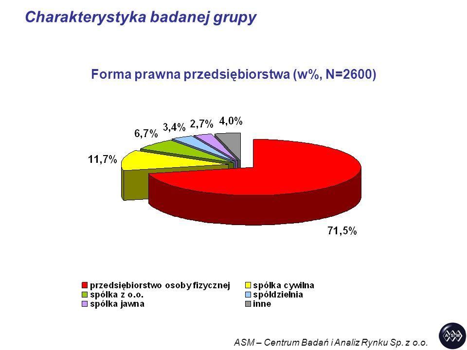 Charakterystyka badanej grupy ASM – Centrum Badań i Analiz Rynku Sp. z o.o. Forma prawna przedsiębiorstwa (w%, N=2600)