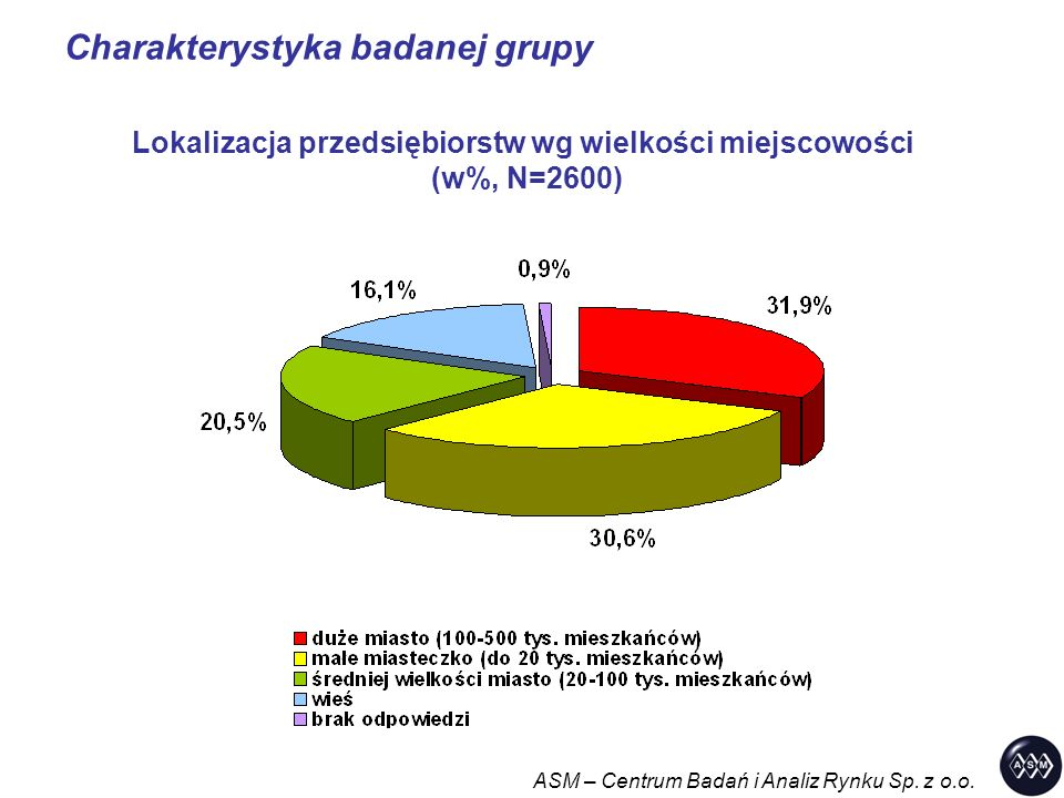 Charakterystyka badanej grupy ASM – Centrum Badań i Analiz Rynku Sp. z o.o. Lokalizacja przedsiębiorstw wg wielkości miejscowości (w%, N=2600)