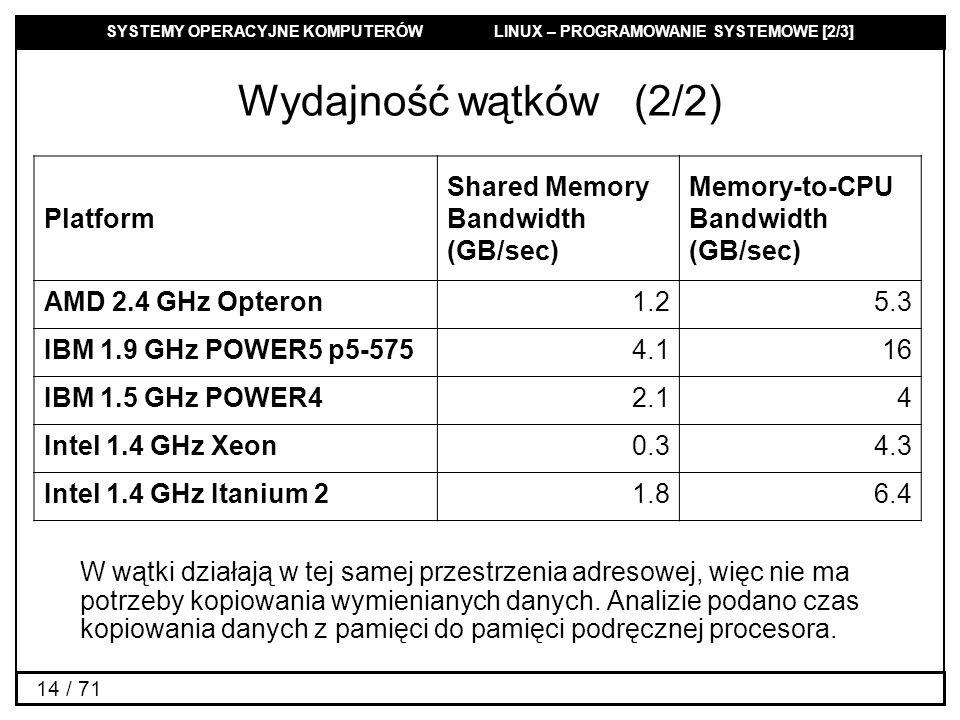 SYSTEMY OPERACYJNE KOMPUTERÓW LINUX – PROGRAMOWANIE SYSTEMOWE [2/3] 14 / 71 Wydajność wątków (2/2) Platform Shared Memory Bandwidth (GB/sec) Memory-to