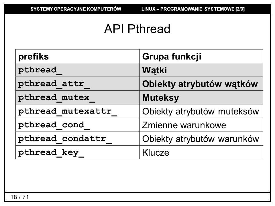 SYSTEMY OPERACYJNE KOMPUTERÓW LINUX – PROGRAMOWANIE SYSTEMOWE [2/3] 18 / 71 API Pthread prefiksGrupa funkcji pthread_ Wątki pthread_attr_ Obiekty atry