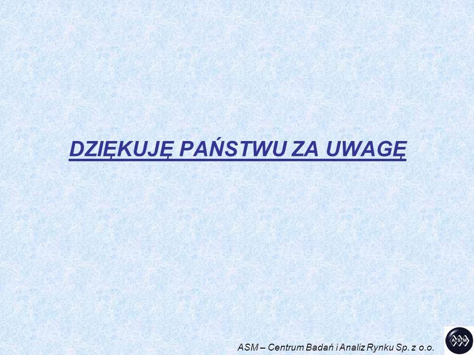 DZIĘKUJĘ PAŃSTWU ZA UWAGĘ ASM – Centrum Badań i Analiz Rynku Sp. z o.o.