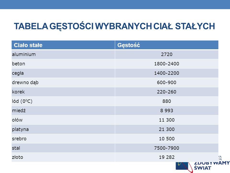 TABELA GĘSTOŚCI WYBRANYCH CIAŁ STAŁYCH Ciało stałeGęstość aluminium2720 beton1800-2400 cegła1400-2200 drewno dąb600-900 korek220-260 lód (0 0 C)880 mi