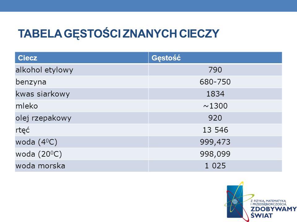TABELA GĘSTOŚCI ZNANYCH CIECZY CieczGęstość alkohol etylowy790 benzyna680-750 kwas siarkowy1834 mleko~1300 olej rzepakowy920 rtęć13 546 woda (4 0 C)99