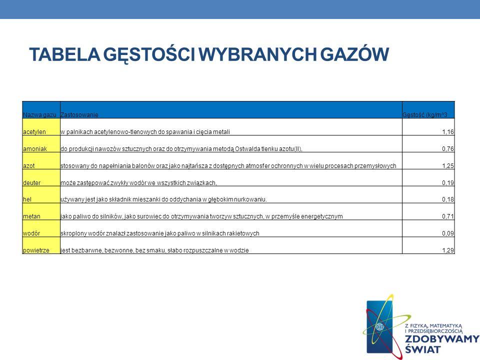 TABELA GĘSTOŚCI WYBRANYCH GAZÓW Nazwa gazuZastosowanieGęstość (kg/m^3 acetylenw palnikach acetylenowo-tlenowych do spawania i cięcia metali1,16 amonia