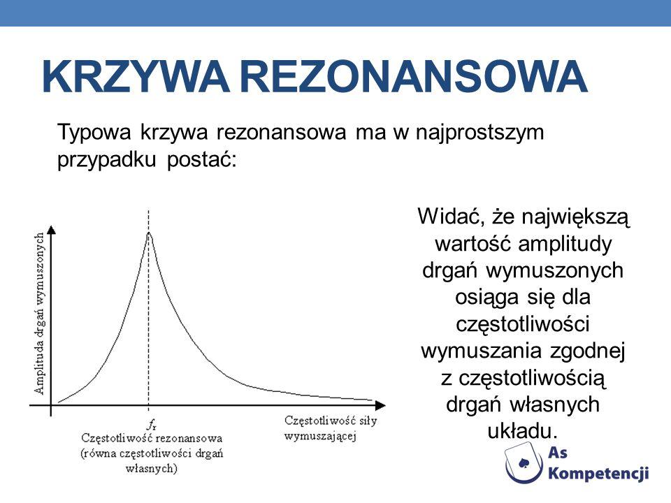 KRZYWA REZONANSOWA Typowa krzywa rezonansowa ma w najprostszym przypadku postać: Widać, że największą wartość amplitudy drgań wymuszonych osiąga się dla częstotliwości wymuszania zgodnej z częstotliwością drgań własnych układu.