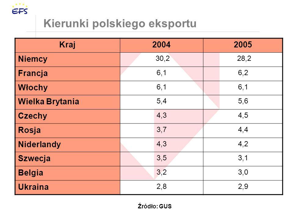 Kierunki polskiego eksportu Kraj20042005 Niemcy 30,2 28,2 Francja 6,16,2 Włochy 6,1 Wielka Brytania 5,45,6 Czechy 4,34,5 Rosja 3,74,4 Niderlandy 4,34,2 Szwecja 3,53,1 Belgia 3,23,0 Ukraina 2,82,9 Źródło: GUS