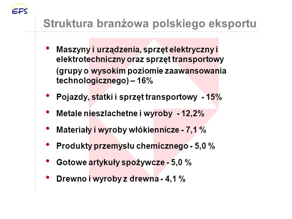 Struktura branżowa polskiego eksportu Maszyny i urządzenia, sprzęt elektryczny i elektrotechniczny oraz sprzęt transportowy (grupy o wysokim poziomie zaawansowania technologicznego) – 16% Pojazdy, statki i sprzęt transportowy - 15% Metale nieszlachetne i wyroby - 12,2% Materiały i wyroby włókiennicze - 7,1 % Produkty przemysłu chemicznego - 5,0 % Gotowe artykuły spożywcze - 5,0 % Drewno i wyroby z drewna - 4,1 %