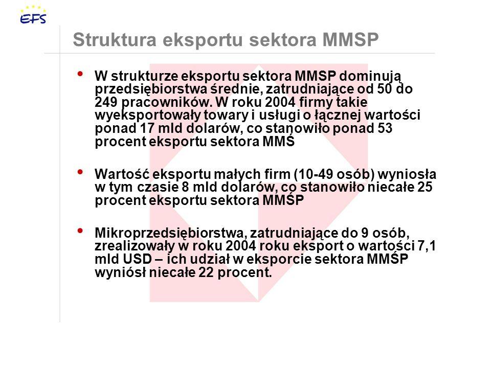 Struktura eksportu sektora MMSP W strukturze eksportu sektora MMSP dominują przedsiębiorstwa średnie, zatrudniające od 50 do 249 pracowników.