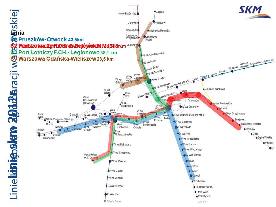 Linie skm 2012r. Linia S1 Pruszków- Otwock 43,5km S2 Warszawa Zachodnia-Sulejówek M.