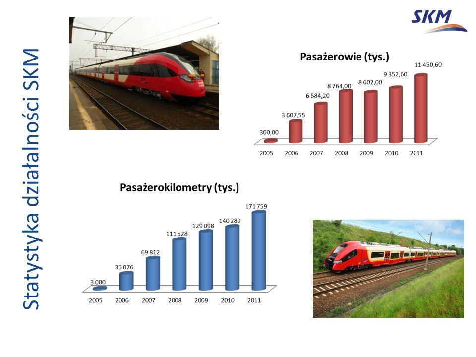 Statystyka działalności SKM