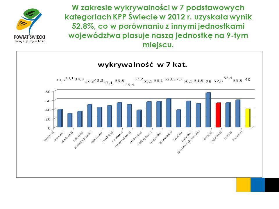 W zakresie wykrywalności w 7 podstawowych kategoriach KPP Świecie w 2012 r. uzyskała wynik 52,8%, co w porównaniu z innymi jednostkami województwa pla