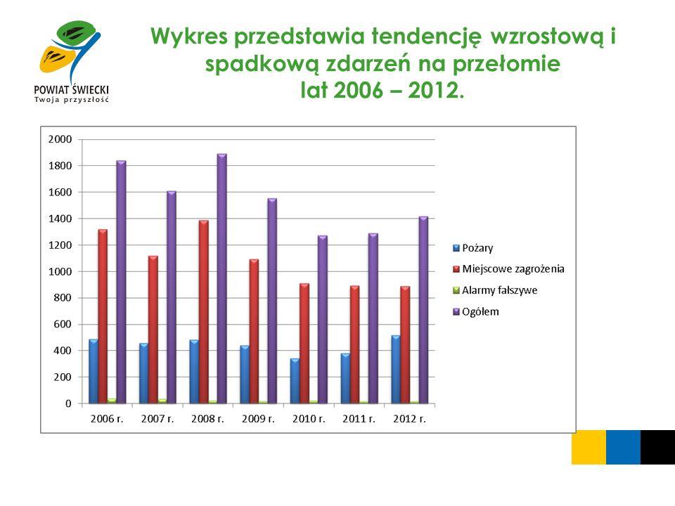 Wykres przedstawia tendencję wzrostową i spadkową zdarzeń na przełomie lat 2006 – 2012.
