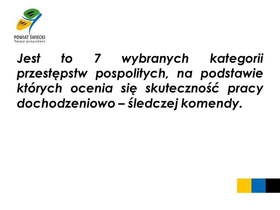 W zakresie dynamiki wszczęć w 7 podstawowych kategoriach KPP Świecie uzyskała 106,9%.