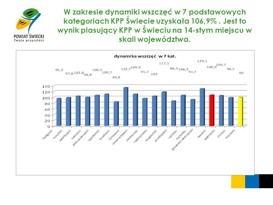 W zakresie dynamiki wszczęć w 7 podstawowych kategoriach KPP Świecie uzyskała 106,9%. Jest to wynik plasujący KPP w Świeciu na 14-stym miejscu w skali