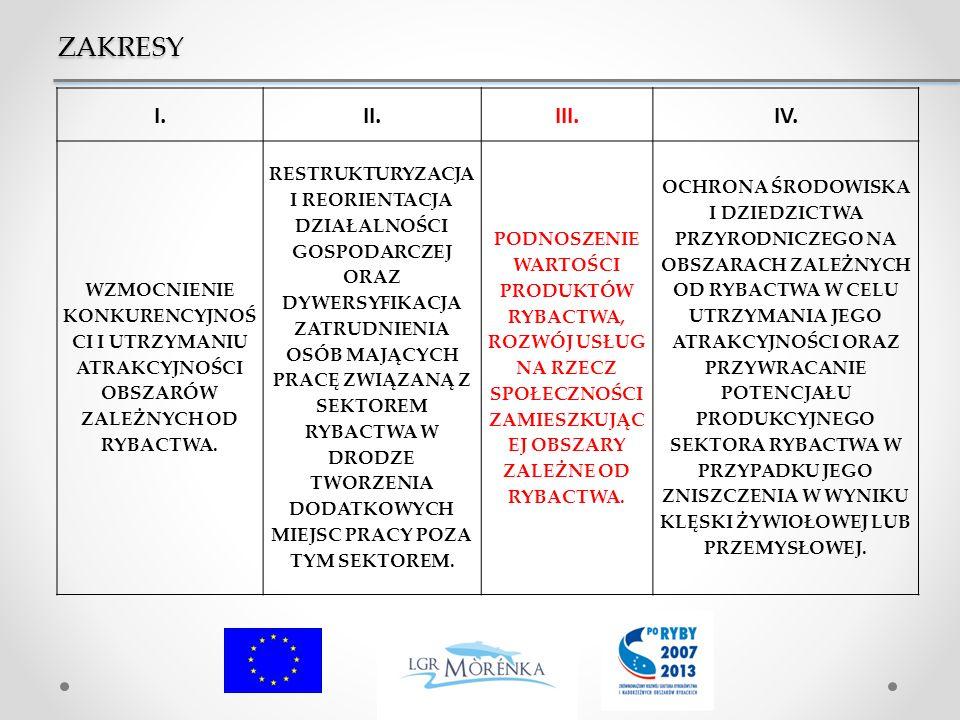ZAKRESY I.II.III.IV.