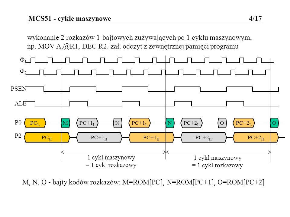 MCS51 - port P3 15/17 Alternatywne funkcje bitów portu P3: P3.0 - RxD - wejście portu szeregowego; P3.1 - TxD - wyjście portu szeregowego; P3.2 - INT0 - wejście przerwania zewnętrznego; P3.3 - INT1 - wejście przerwania zewnętrznego; P3.4 - T0 - zewnętrzne wejście timera 0; P3.5 - T1 - zewnętrzne wejście timera 1; P3.6 - WR - impuls zapisu do pamięci zewnętrznej; P3.7 - RD - impuls odczytu z pamięci zewnętrznej.