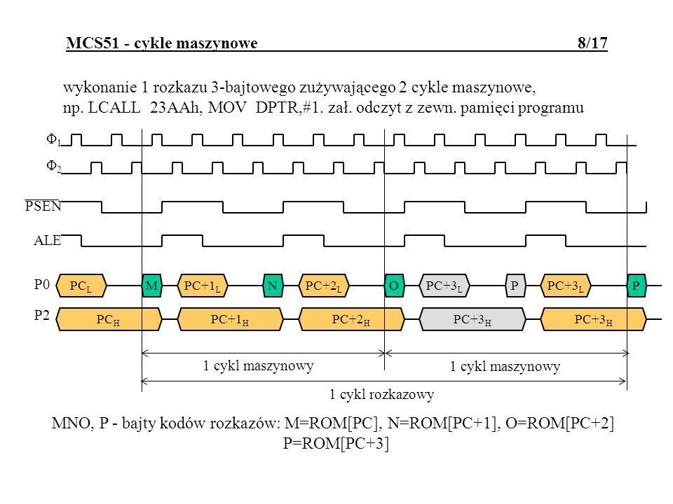 wykonanie 1 rozkazu realizującego odczyt z zewnętrznej RAM, np.