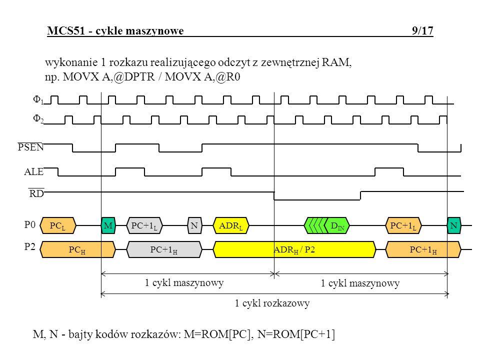 wykonanie 1 rozkazu realizującego zapis do zewnętrznej RAM, np.