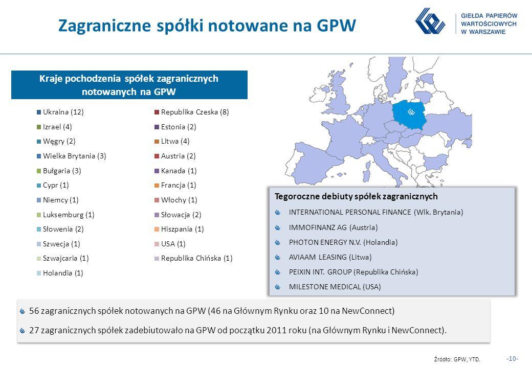 -10- Zagraniczne spółki notowane na GPW 56 zagranicznych spółek notowanych na GPW (46 na Głównym Rynku oraz 10 na NewConnect) 27 zagranicznych spółek