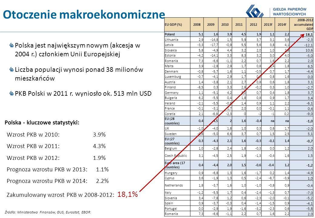-3- Pokolenie, które nie zna recesji Źródło: Eurostat Korea Południowa 26 lata 1961-1987 Niemcy 25 lata 1949-1974 Polska 22 lata 1992-2013 Australia 22 lata 1992-2013 Wielka Brytania 14 lata 1993-2007 USA 10 lata 1991-2001 Japonia 7 lata 2000-2007