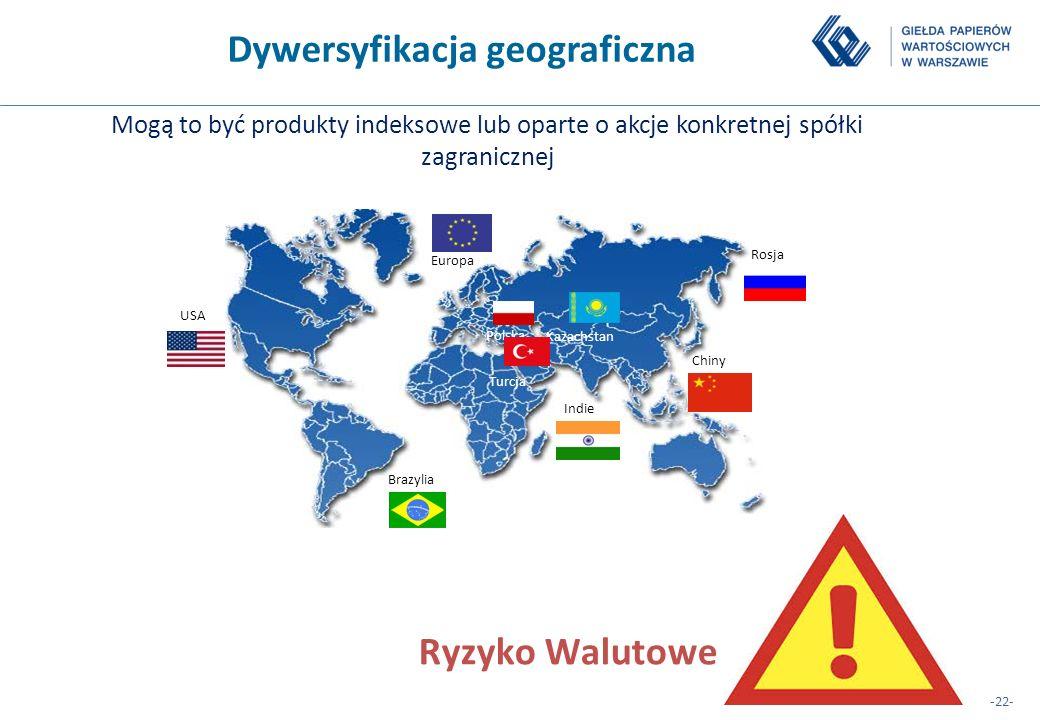 -22- Chiny Brazylia USA Rosja Europa Indie Polska Kazachstan Turcja Dywersyfikacja geograficzna Mogą to być produkty indeksowe lub oparte o akcje konk