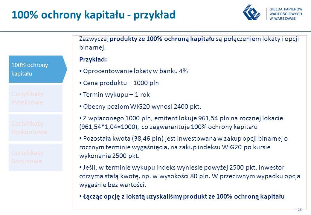 -28- 100% ochrony kapitału - przykład 100% ochrony kapitału Certyfikaty Indeksowe Certyfikaty Dyskontowe Certyfikaty Bonusowe Zazwyczaj produkty ze 10