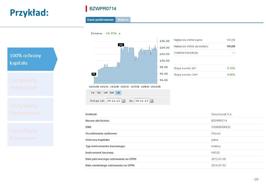 -29- Przykład: Certyfikaty Indeksowe Certyfikaty Dyskontowe Certyfikaty Bonusowe 100% ochrony kapitału