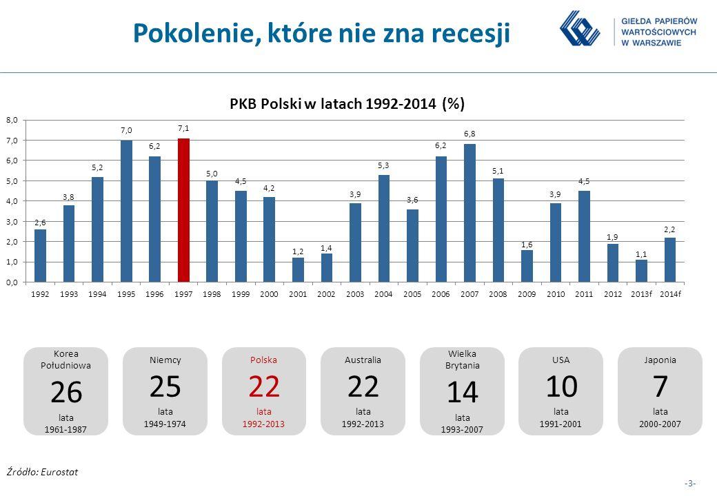 -3- Pokolenie, które nie zna recesji Źródło: Eurostat Korea Południowa 26 lata 1961-1987 Niemcy 25 lata 1949-1974 Polska 22 lata 1992-2013 Australia 2