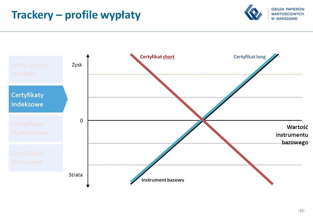 -32- 100% ochrony kapitału Certyfikaty Dyskontowe Certyfikaty Bonusowe Certyfikaty Indeksowe Trackery – profile wypłaty Wartość instrumentu bazowego