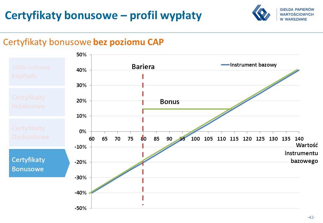 -42- Certyfikaty Dyskontowe Certyfikaty Indeksowe 100% ochrony kapitału Certyfikaty Bonusowe Certyfikaty bonusowe – profil wypłaty Bariera Bonus Certy