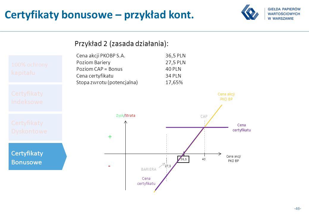 -46- Przykład 2 (zasada działania): + - Cena akcji PKO BP 36,5 Zysk/Strata Cena akcji PKO BP 40 CAP 27,5 BARIERA Cena certyfikatu Cena akcji PKOBP S.A