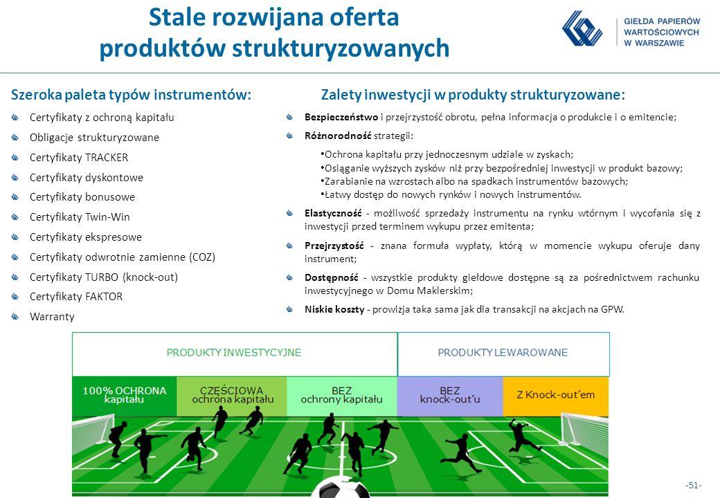 -51- 51 Stale rozwijana oferta produktów strukturyzowanych Szeroka paleta typów instrumentów: Certyfikaty z ochroną kapitału Obligacje strukturyzowane
