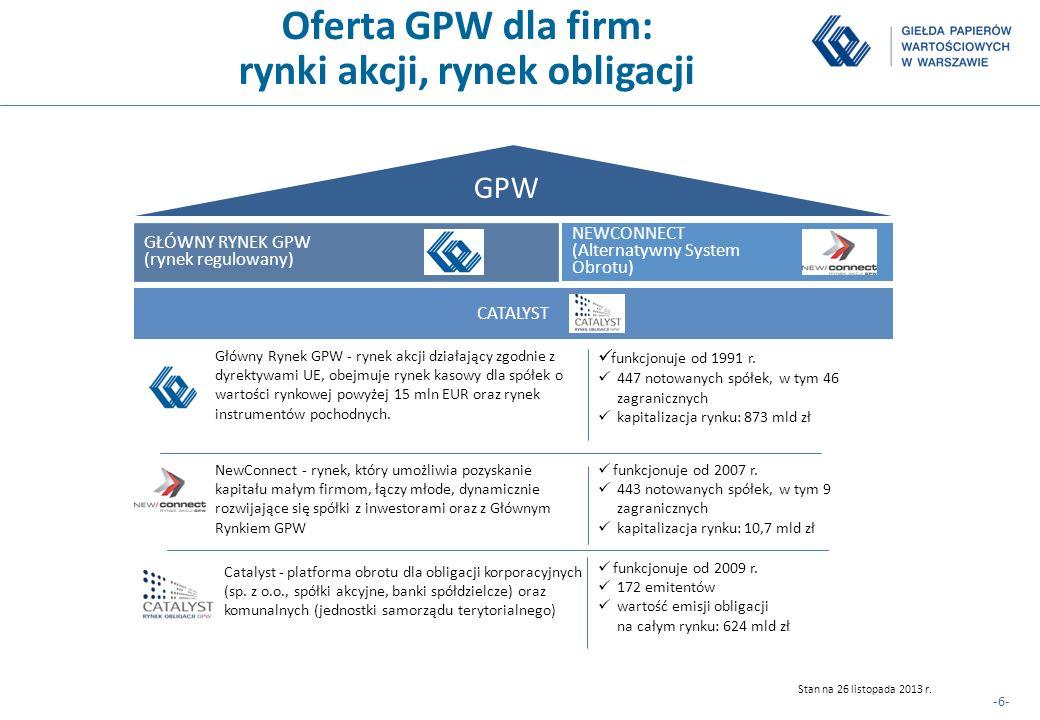 -6- Oferta GPW dla firm: rynki akcji, rynek obligacji Główny Rynek GPW - rynek akcji działający zgodnie z dyrektywami UE, obejmuje rynek kasowy dla sp