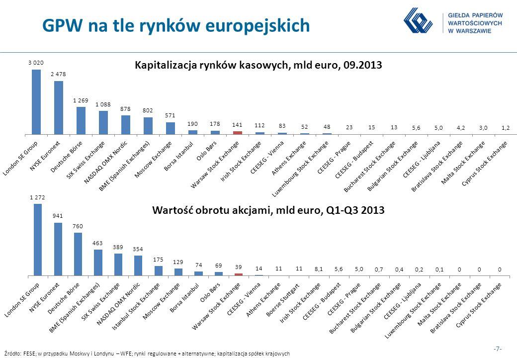 -8- GPW na tle rynków europejskich (2) Dynamika wartości obrotów na giełdach europejskich, I-III kw.