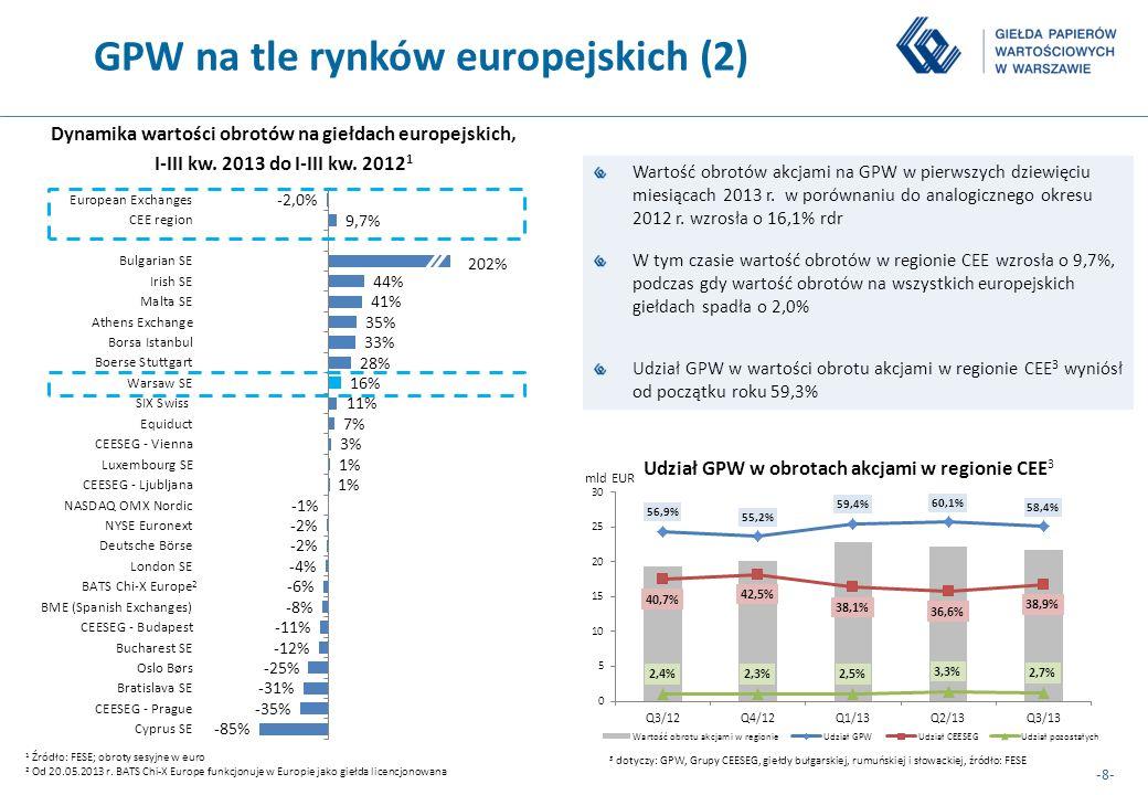 -8- GPW na tle rynków europejskich (2) Dynamika wartości obrotów na giełdach europejskich, I-III kw. 2013 do I-III kw. 2012 1 1 Źródło: FESE; obroty s