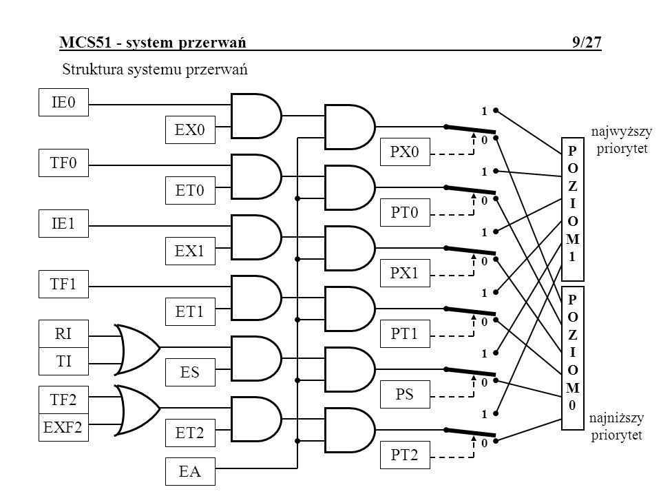 MCS51 - system przerwań 9/27 Struktura systemu przerwań