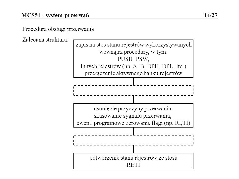 MCS51 - system przerwań 14/27 Procedura obsługi przerwania Zalecana struktura: zapis na stos stanu rejestrów wykorzystywanych wewnątrz procedury, w ty