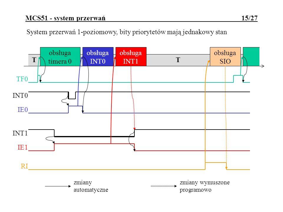 MCS51 - system przerwań 15/27 System przerwań 1-poziomowy, bity priorytetów mają jednakowy stan T obsługa timera 0 TF0 obsługa SIO RI obsługa INT0 obs