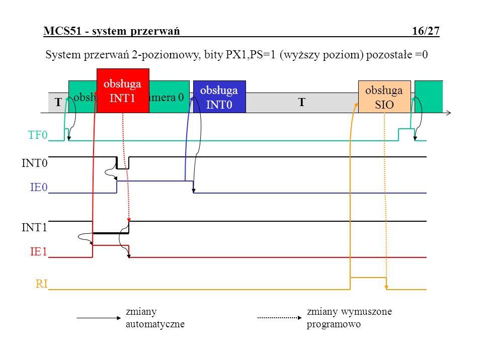 MCS51 - system przerwań 16/27 System przerwań 2-poziomowy, bity PX1,PS=1 (wyższy poziom) pozostałe =0 T obsługa timera 0 TF0 obsługa SIO RI obsługa IN