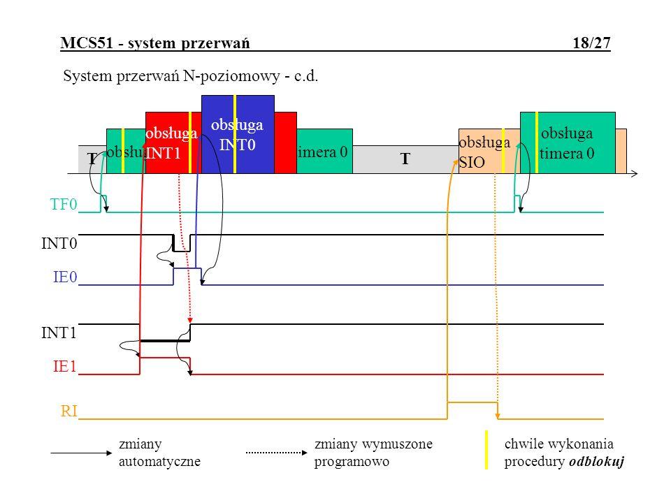 MCS51 - system przerwań 18/27 System przerwań N-poziomowy - c.d. T obsługa timera 0 TF0 obsługa SIO RI obsługa INT1 IE1 INT1 IE0 INT0 T zmiany automat