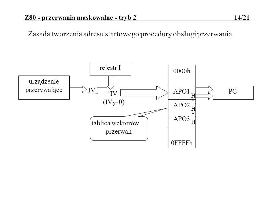 Z80 - przerwania maskowalne - tryb 2 14/21 APO2 APO1 urządzenie przerywające rejestr I IV L IV (IV 0 =0) LHLHLHLHLHLH APO3 PC 0000h 0FFFFh tablica wektorów przerwań Zasada tworzenia adresu startowego procedury obsługi przerwania