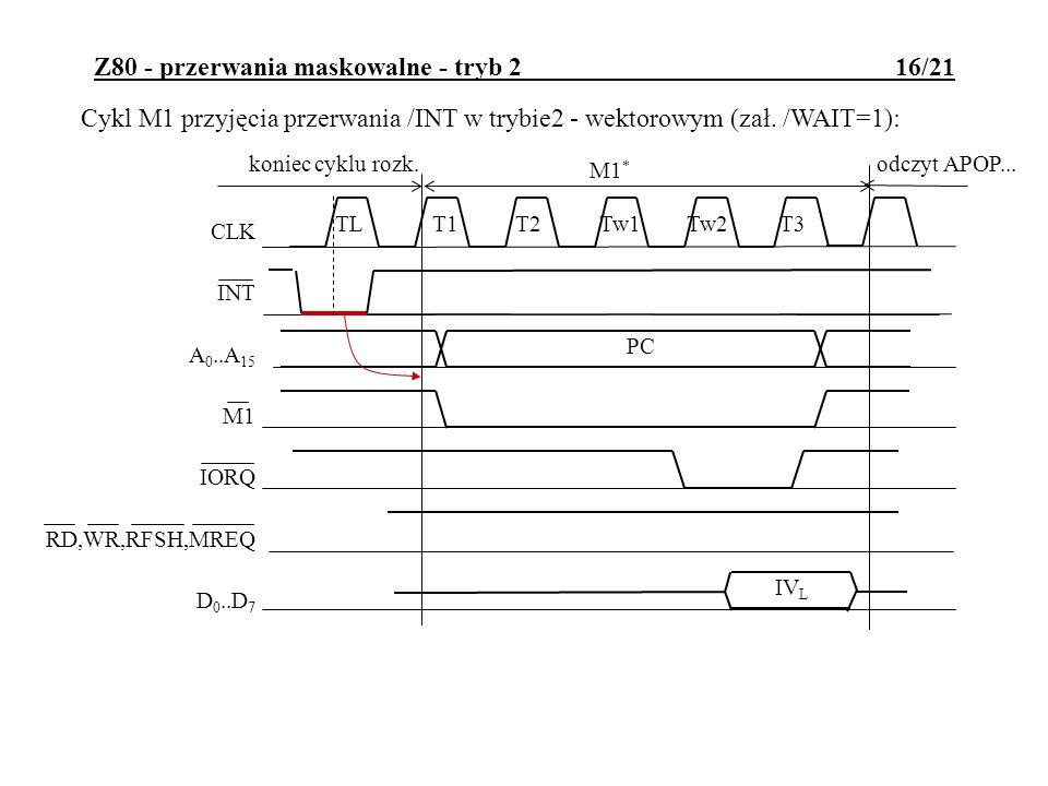 Z80 - przerwania maskowalne - tryb 2 16/21 Cykl M1 przyjęcia przerwania /INT w trybie2 - wektorowym (zał.