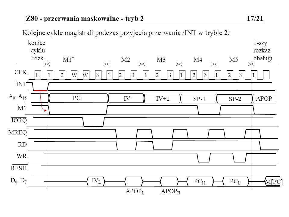 Z80 - przerwania maskowalne - tryb 2 17/21 Kolejne cykle magistrali podczas przyjęcia przerwania /INT w trybie 2: