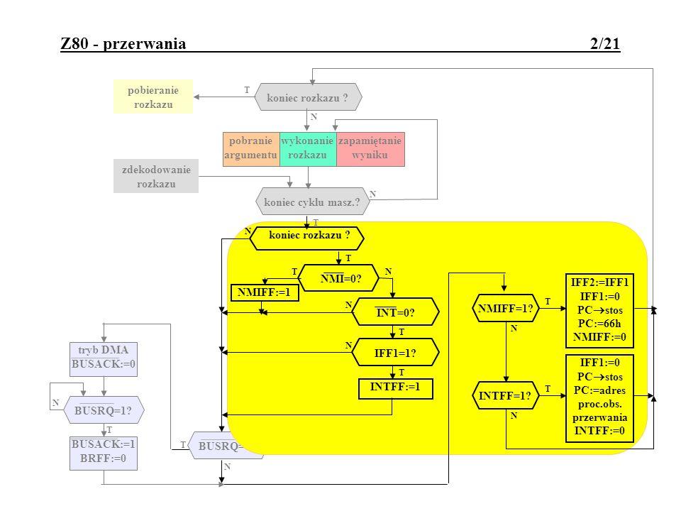 Z80 - przerwania niemaskowalne 3/21 Cechy przerwań niemaskowalnych Z80: wejście /NMI aktywne opadającym zboczem; czas trwania niskiego poziomu po opadającym zboczu sygnału przerywającego musi być dostatecznie długi (warunek: T IMPLOW >najdłuższy czas wykonania rozkazu przez P).