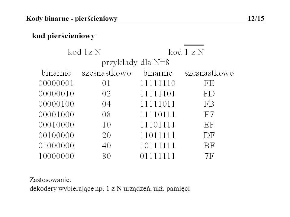 Kody binarne - pierścieniowy 12/15 kod pierścieniowy Zastosowanie: dekodery wybierające np. 1 z N urządzeń, ukł. pamięci
