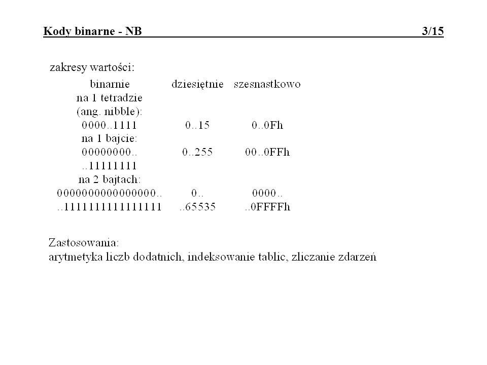 Kody binarne - NB 3/15 zakresy wartości: