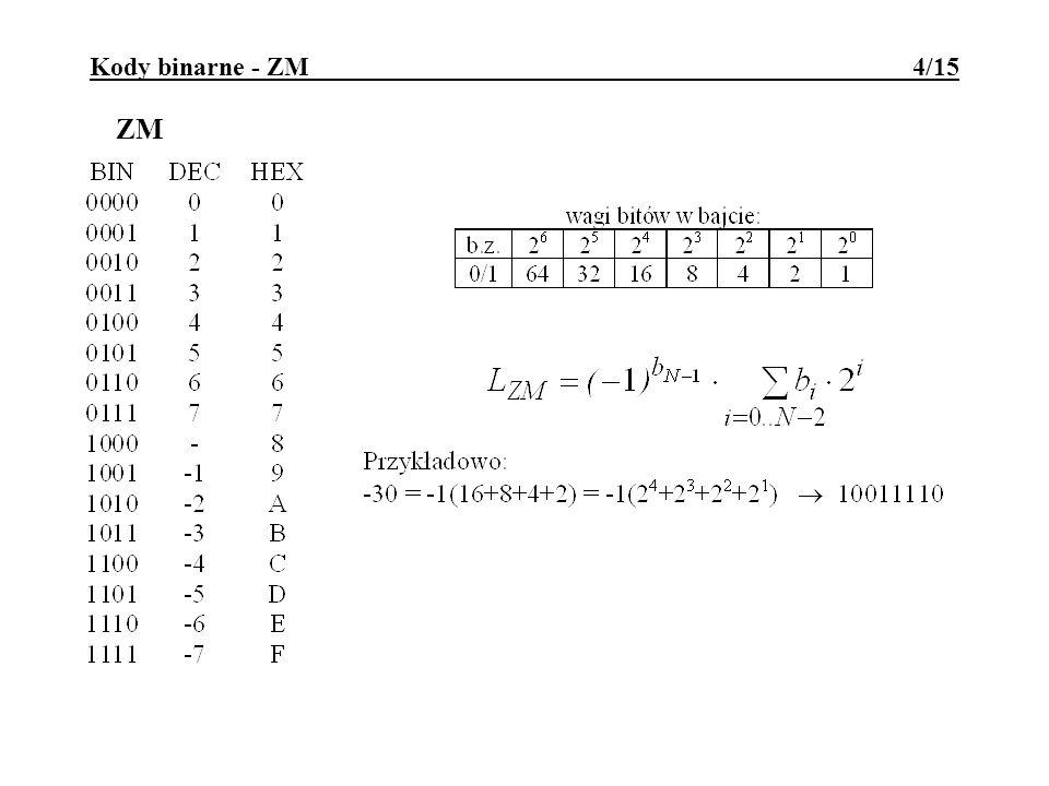 Kody binarne - ZM 4/15 ZM