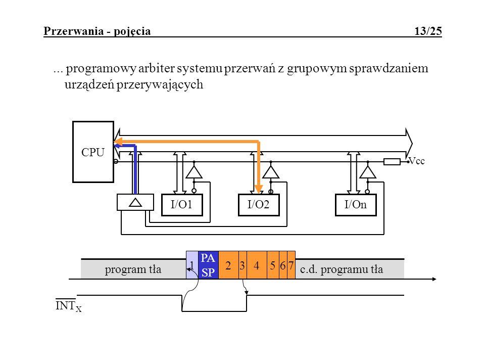 Przerwania - pojęcia 13/25... programowy arbiter systemu przerwań z grupowym sprawdzaniem urządzeń przerywających c.d. programu tła 4567132 PA SP prog
