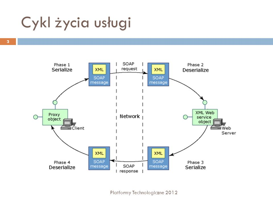 Cykl życia usługi Platformy Technologiczne 2012 3